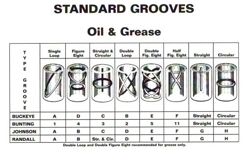 Standard Bushing Groove Types - AAxis Distributors