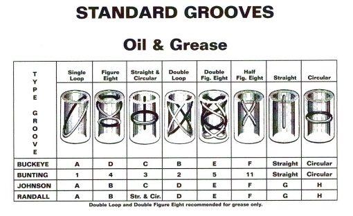 Standard Bushing Groove Types - AAxis Distributors