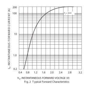 1N5404-instantaneous-forward-current(A)