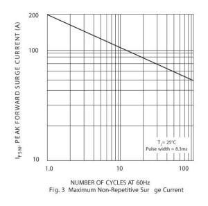 1N5404-peak-forward-surge-current(A)